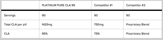 Komposisi Nutrisi Platinum CLA 95