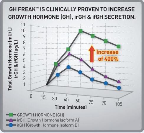 Suplemen PharmaFreak GH Freak