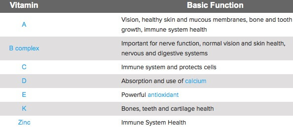 Jenis dan Fungsi Vitamin